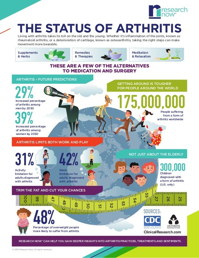THE STATUS OF ARTHRITIS Living with arthritis takes its toll on the old and the young. Whether it's inflammation of the joi...