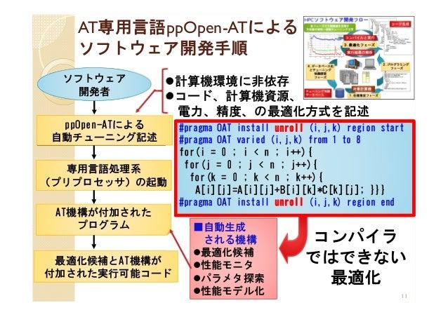 AT専用言語ppOpen-ATによる ソフトウェア開発手順 11 最適化候補とAT機構が 付加された実行可能コード 専用言語処理系 (プリプロセッサ)の起動 ソフトウェア 開発者 ppOpen-ATによる 自動チューニング記述 AT機構が付加さ...