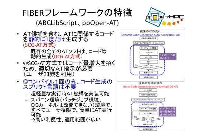 FIBERフレームワークの特徴 (ABCLibScript、ppOpen‐AT) • AT候補を含む、ATに関係するコード を静的に1度だけ生成する (SCG‐AT方式) – 既存の全てのATソフトは、コードは 動的生成(DCG‐AT方式) •...