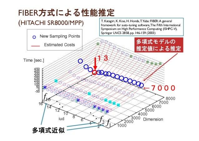 FIBER方式による性能推定 (HITACHI SR8000/MPP) ←7000 13 1f2f 16f   T. Katagiri, K. Kise, H. Honda,T.Yuba: FIBER:A general framework...