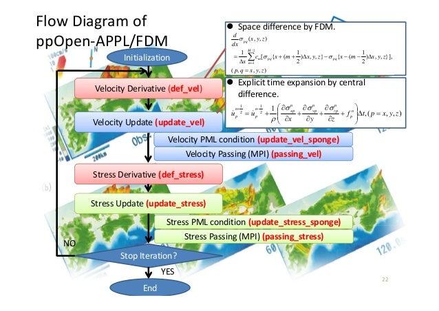 FlowDiagramof ppOpen‐APPL/FDM 22 ),,,( }],,,) 2 1 ({},,) 2 1 ({[ 1 ),,( 2/ 1 zyxqp zyxmxzyxmxc x zyx dx d pqpq M m m pq...
