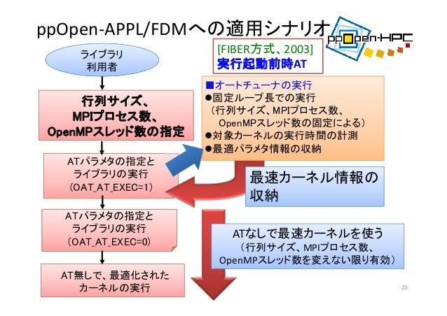 ppOpen‐APPL/FDMへの適用シナリオ 23 AT無しで、最適化された カーネルの実行 ライブラリ 利用者 ATパラメタの指定と ライブラリの実行 (OAT_AT_EXEC=1) ■オートチューナの実行 固定ループ長での実行 (行列サ...