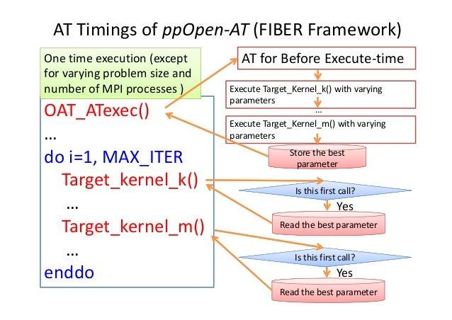 ATTimingsofppOpen‐AT (FIBERFramework) OAT_ATexec() … doi=1,MAX_ITER Target_kernel_k() … Target_kernel_m() … enddo Re...
