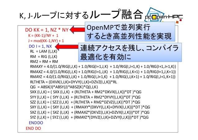 K,J‐ループに対するループ融合 27 DOKK=1,NZ*NY K=(KK‐1)/NY+1 J=mod(KK‐1,NY)+1 DOI=1,NX RL=LAM(I,J,K) RM=RIG...