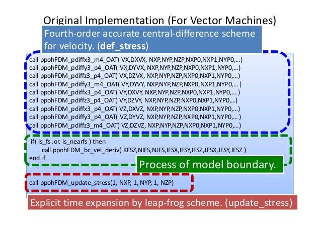 OriginalImplementation (ForVectorMachines) callppohFDM_pdiffx3_m4_OAT(VX,DXVX,NXP,NYP,NZP,NXP0,NXP1,NYP0,…) callppo...