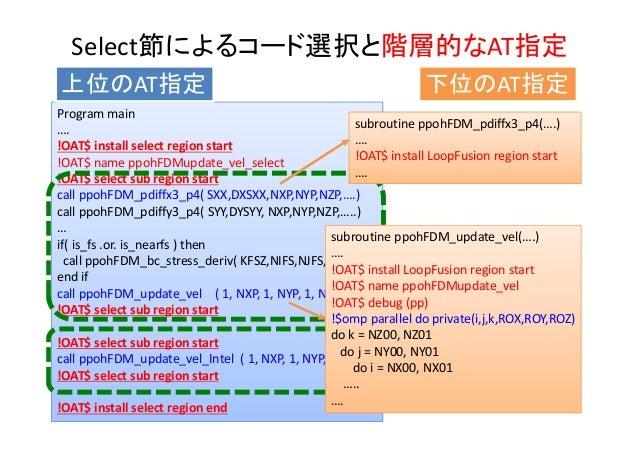 Select節によるコード選択と階層的なAT指定 Programmain …. !OAT$installselectregionstart !OAT$nameppohFDMupdate_vel_select !OAT$selec...