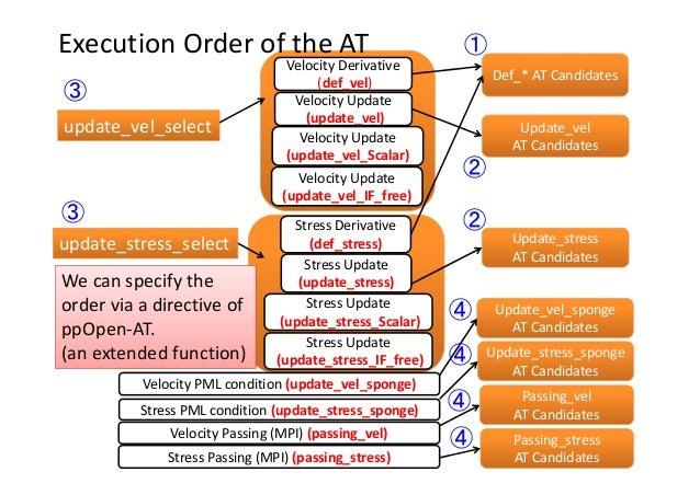 ExecutionOrderoftheAT VelocityPMLcondition(update_vel_sponge) VelocityPassing(MPI) (passing_vel) StressPMLcondi...