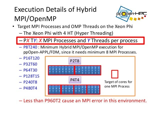 ExecutionDetailsofHybrid MPI/OpenMP • TargetMPIProcessesandOMPThreadsontheXeonPhi – TheXeonPhiwith4HT(H...