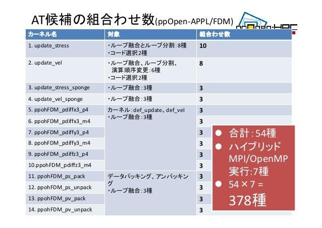AT候補の組合わせ数(ppOpen‐APPL/FDM) 40 カーネル名 対象 組合わせ数 1.update_stress ・ループ融合とループ分割:8種 ・コード選択2種 10 2.update_vel ・ループ融合、ループ分割、 演算順...