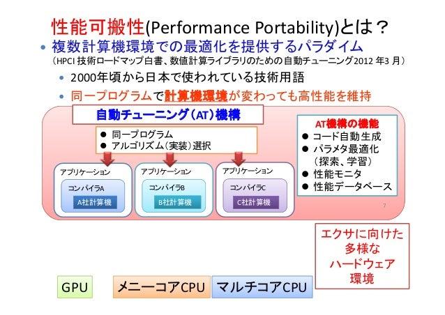 性能可搬性(PerformancePortability)とは? 7  複数計算機環境での最適化を提供するパラダイム (HPCI技術ロードマップ白書、数値計算ライブラリのための自動チューニング2012年3月)  2000年頃から日本...