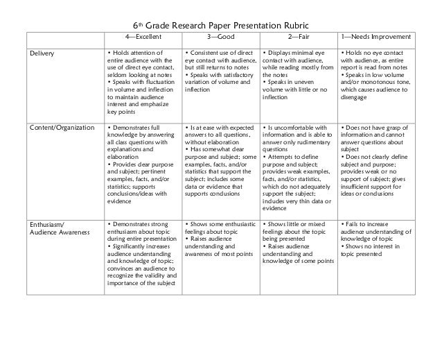 6th Grade Research Paper Presentation Rubric