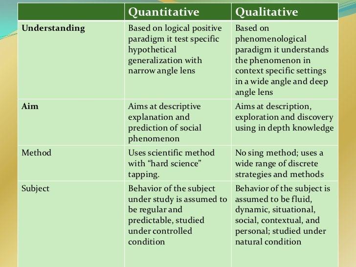 Quantitative                QualitativeUnderstanding   Based on logical positive   Based on                paradigm it tes...