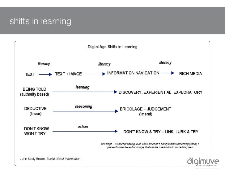 Research Pedagogy Competencies Slide 3