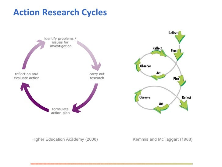 ppt on action reserch model Research models and methodologies clarke,  research paradigms (aka research philosophy or research model)  action qualitative 8 ethnogenic various- not .