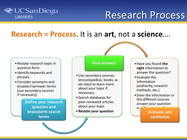 Research Process<br />Research = Process. It is an art, not a science….<br />