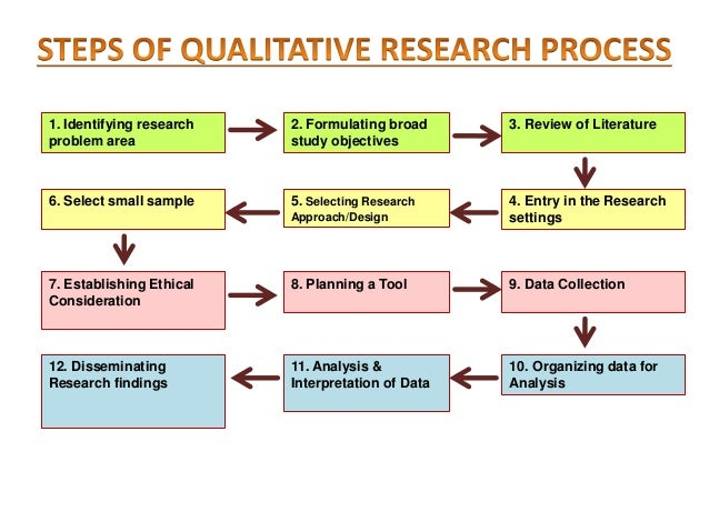 5. Selecting Research Approach/Design •Depends up on the nature of Phenomenon