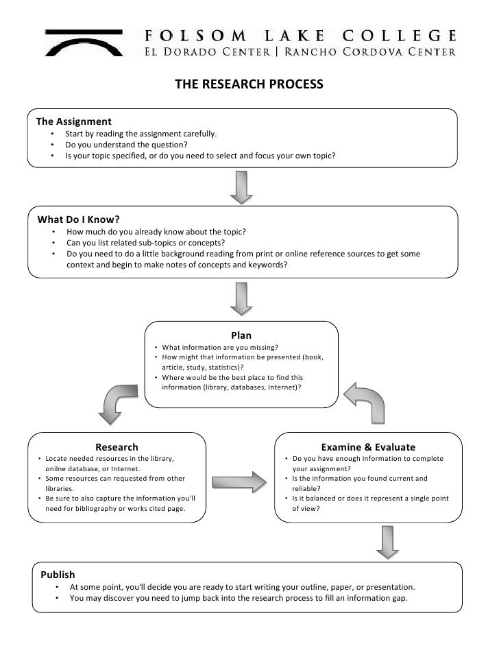 THE RESEARCH PROCESS<br />The AssignmentStart by reading the assignment carefully. Do you understand the question?Is your ...