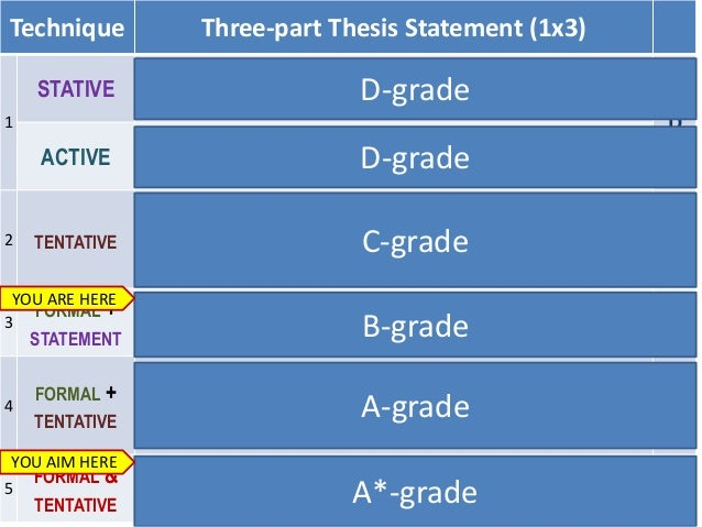 three parts thesis statement Developing a thesis skip to main content after reading your thesis statement a good thesis has two parts.