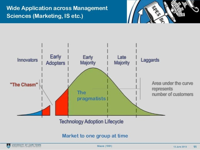 1113 June 2013Wide Application across ManagementSciences (Marketing, IS etc.)Market to one group at timeMoore (1991)Thepra...