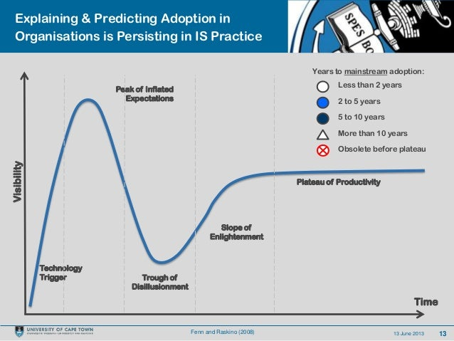 1313 June 2013Explaining & Predicting Adoption inOrganisations is Persisting in IS PracticeVisibilityTimeLess than 2 years...