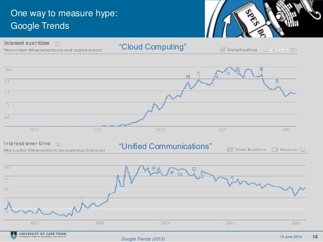 """1413 June 2013One way to measure hype:Google TrendsGoogle Trends (2013)""""Cloud Computing""""""""Unified Communications"""""""