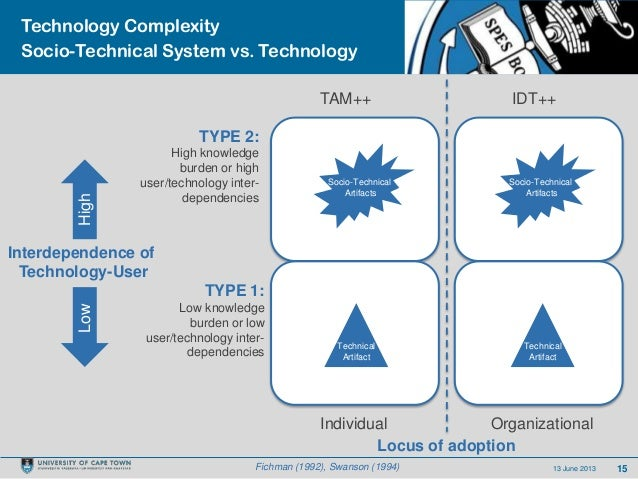 1513 June 2013Technology ComplexitySocio-Technical System vs. TechnologyFichman (1992), Swanson (1994)TYPE 2:High knowledg...