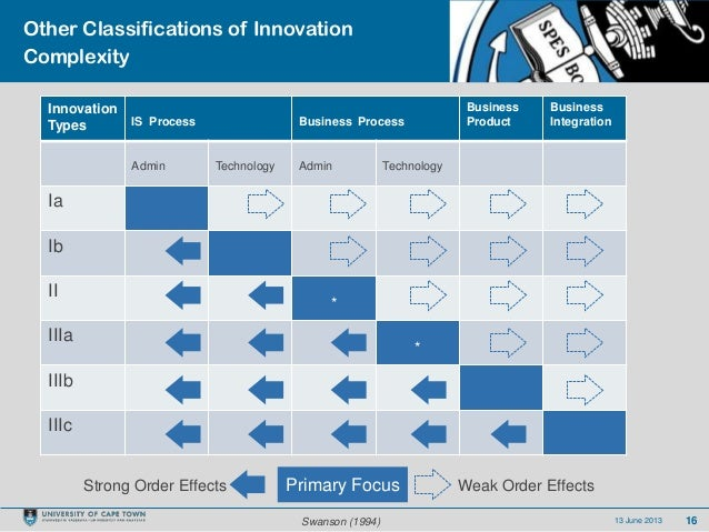 1613 June 2013Other Classifications of InnovationComplexityInnovationTypes IS Process Business ProcessBusinessProductBusin...