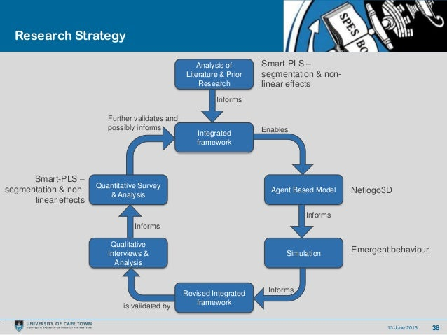 3813 June 2013Research StrategyIntegratedframeworkSimulationQuantitative Survey& AnalysisQualitativeInterviews &AnalysisAg...