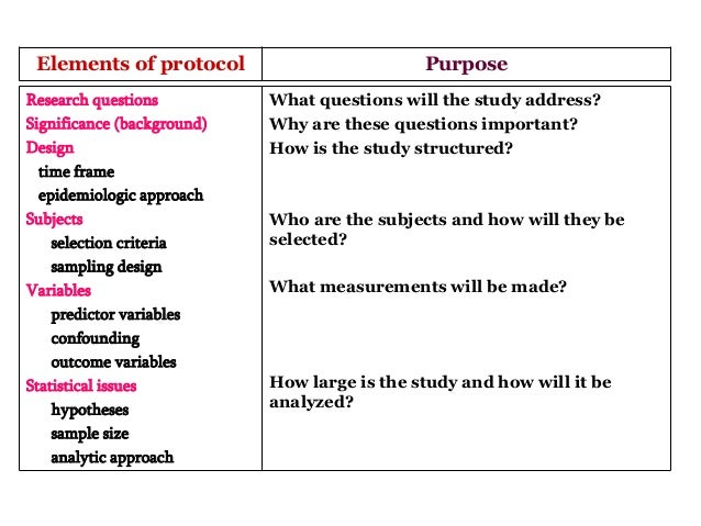 how to write a good research question
