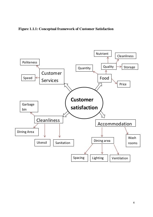 customer satisfaction theoretical framework A conceptual framework of customer retention strategy  commitment & satisfaction) into one relationship model to show the relationship between these five constructs and customer loyalty and.