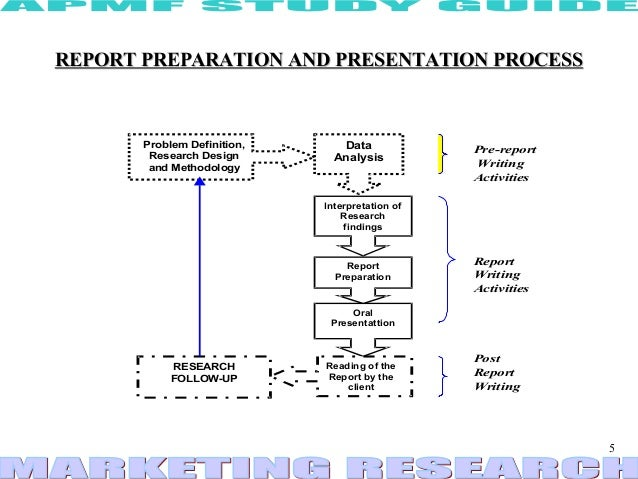 Methods of preparing presentation