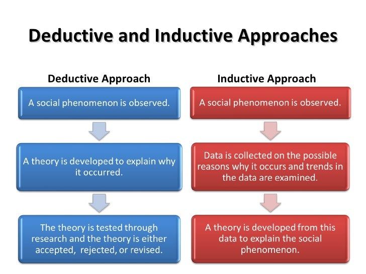 inductive or deductive research Deductive research aims to test an existing theory while inductive research aims to generate new theories from observed data deductive research works from the more.