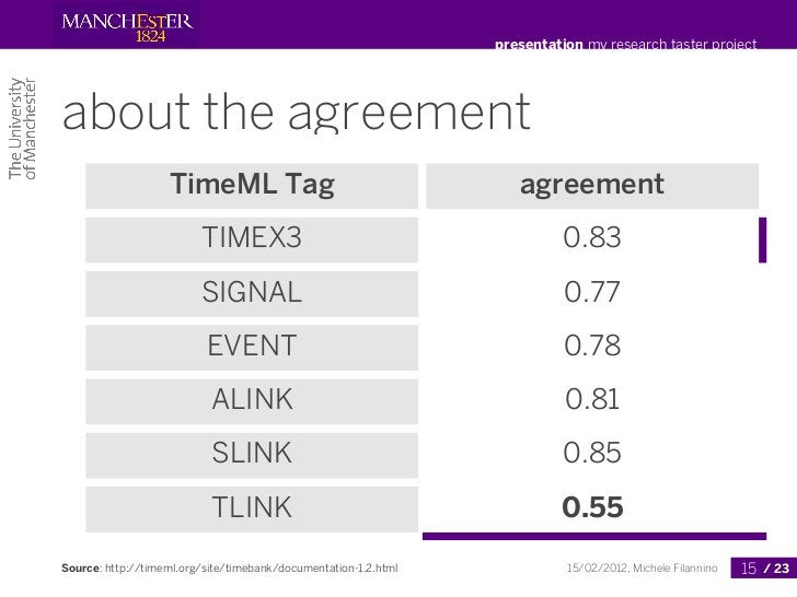 presentation my research taster projectabout the agreement                   TimeML Tag                                   ...
