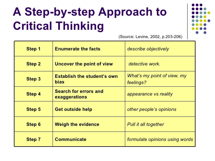 critical thinking questions for high school The role of questions in teaching, thinking and relevant to and commonly purchased by high school teachers at a critical thinking handbook: high school.