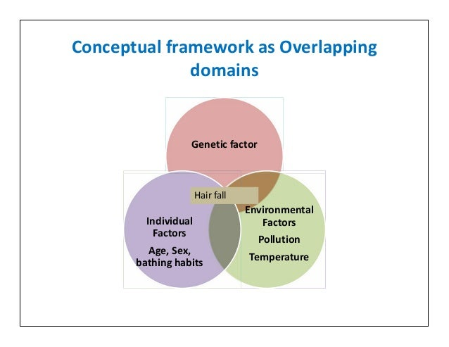 Researh Design And Conceptual Framework