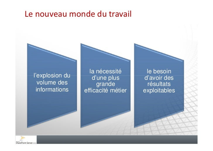 Réseau Social d'Entreprise avec Sharepoint 2010 Slide 3