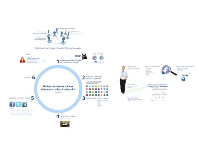 Utiliser les réseaux sociaux en recherche d'emploi