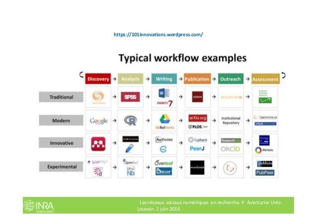 https://101innovations.wordpress.com/ Les réseaux sociaux numériques en recherche. P. Aventurier Univ. Louvain. 2 juin 2016