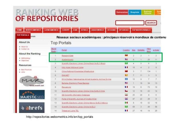 Réseaux sociaux académiques : principaux réservoirs mondiaux de contenu http://repositories.webometrics.info/en/top_portals