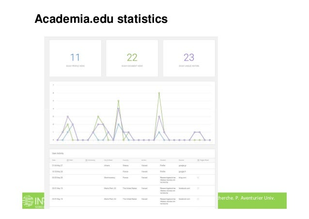 Academia.edu statistics Les réseaux sociaux numériques en recherche. P. Aventurier Univ. Louvain. 2 juin 2016