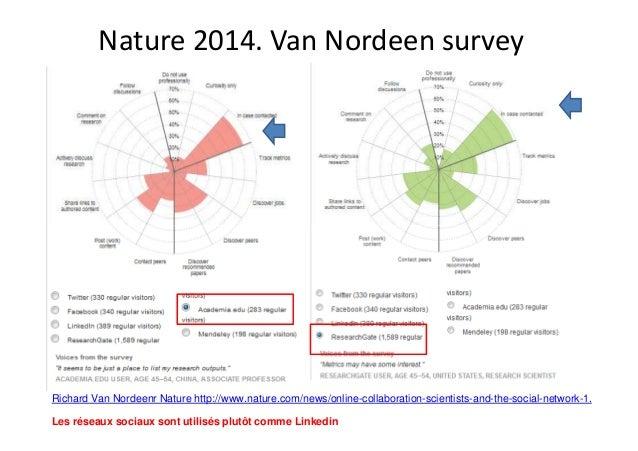 Nature 2014. Van Nordeen survey Richard Van Nordeenr Nature http://www.nature.com/news/online-collaboration-scientists-and...