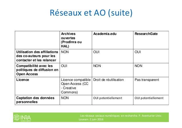 Réseaux et AO (suite) Archives ouvertes (ProdInra ou HAL) Academia.edu ResearchGate Utilisation des affiliations des co-au...