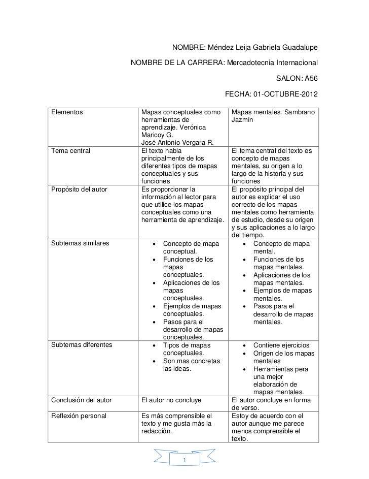 NOMBRE: Méndez Leija Gabriela Guadalupe                       NOMBRE DE LA CARRERA: Mercadotecnia Internacional           ...