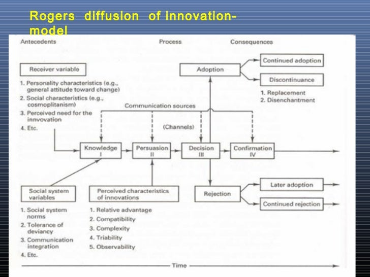 applying diffusion of innovations theory The spread of new products in applying the diffusion of innovation theory, it is important to understand potential adopters and their decision-making process.