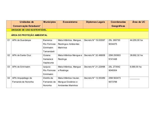 Unidades de         Municípios         Ecossistema           Diplomas Legais        Coordenadas      Área da UC      Conse...
