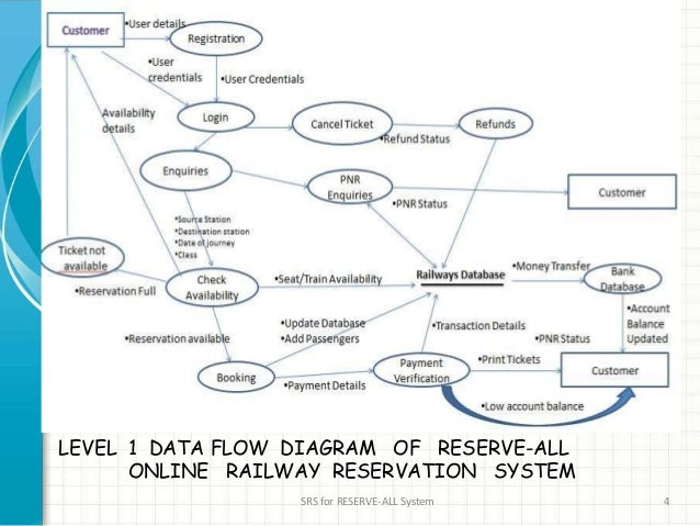 Srs for railways reservation system official railways reservation system 4 level 1 data flow diagram ccuart Choice Image