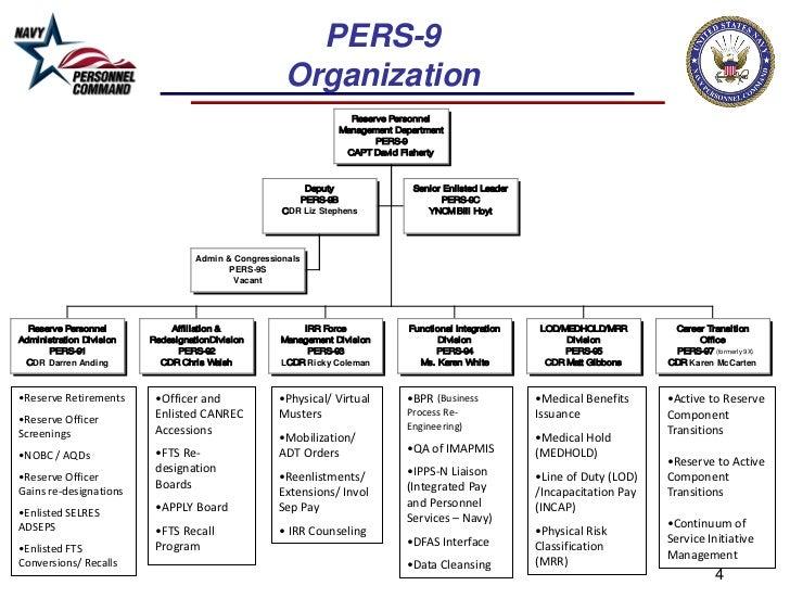 PERS-9                                                      Organization                                                  ...