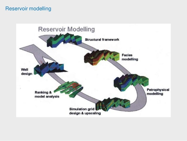 reservoir simulation Introduction to reservior simulation pge 323m reservoir engineering iii (simulation)  introduction to reservoir simulation - duration: 29:57.
