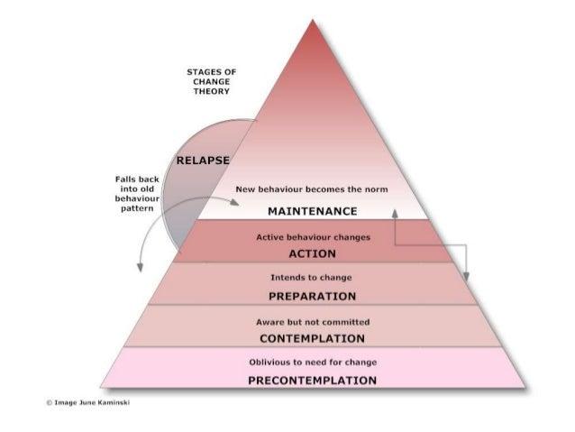 Lista de checagem de áreas- problema potenciais 1. Relacionamento com o parceiro ou cônjuge. 2. Relacionamento com outros ...