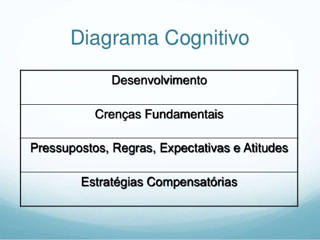 Modelo Cognitivo Comportamental Sintomas Fisiológicos Experiência Subjetiva Respostas Comportamentais Avaliação Cognitiva ...